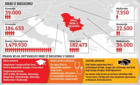 Blic - Srbi u regionu
